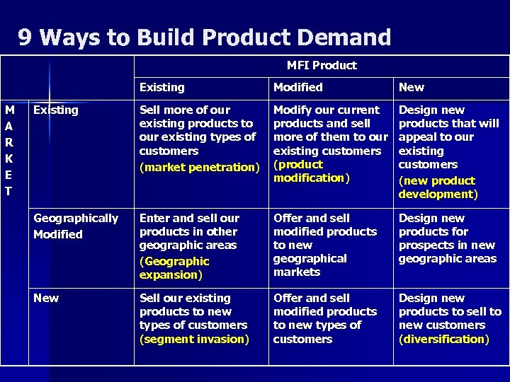 9 Ways to Build Product Demand MFI Product Existing M A R K E