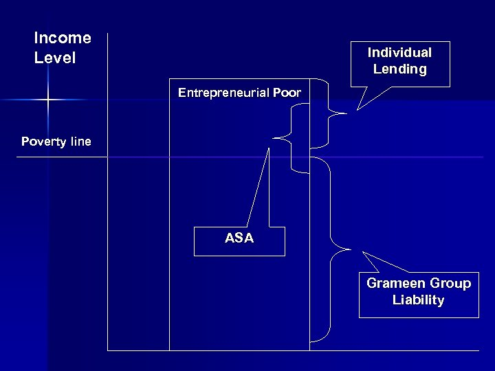 Income Level Individual Lending Entrepreneurial Poor Poverty line ASA Grameen Group Liability