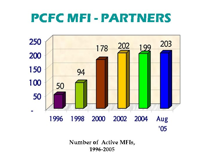 PCFC MFI - PARTNERS Number of Active MFIs, 1996 -2005