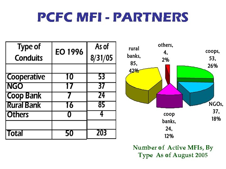 PCFC MFI - PARTNERS Number of Active MFIs, By Type As of August 2005