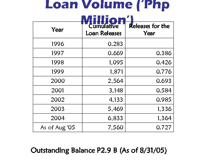 Loan Volume ('Php Million') for the Cumulative Releases Year Loan Releases Year 1996 0.
