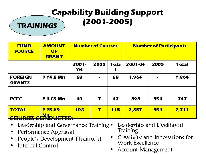 Capability Building Support (2001 -2005) TRAININGS FUND SOURCE AMOUNT OF GRANT Number of Courses