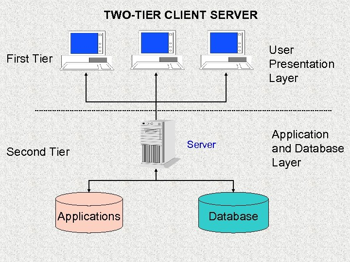 TWO-TIER CLIENT SERVER First Tier User Presentation Layer Second Tier Application and Database Layer