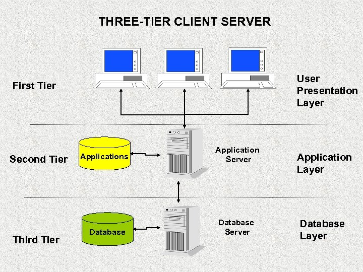 THREE-TIER CLIENT SERVER User Presentation Layer First Tier Second Tier Third Tier Applications Database