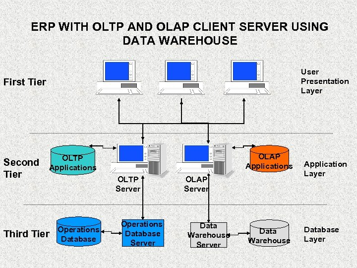 ERP WITH OLTP AND OLAP CLIENT SERVER USING DATA WAREHOUSE User Presentation Layer First