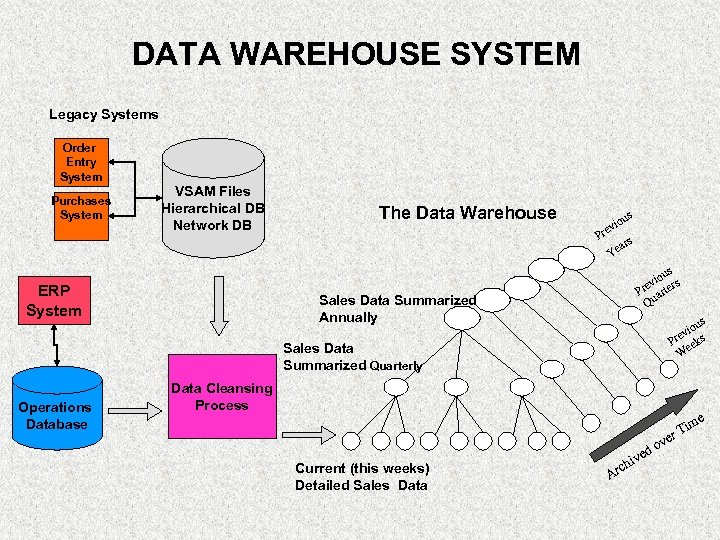 DATA WAREHOUSE SYSTEM Legacy Systems Order Entry System Purchases System VSAM Files Hierarchical DB