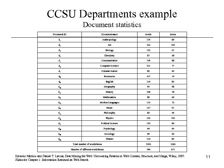 CCSU Departments example Document statistics Document ID Document name words terms d 1 Anthropology