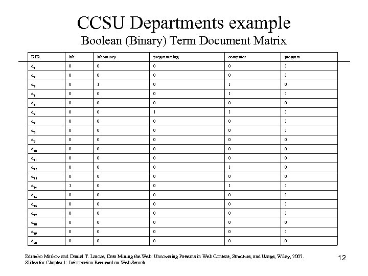 CCSU Departments example Boolean (Binary) Term Document Matrix DID laboratory programming computer program d