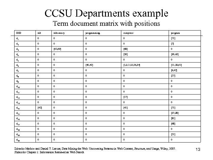 CCSU Departments example Term document matrix with positions DID laboratory programming computer program d