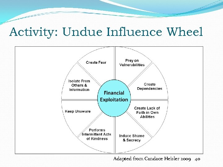 Activity: Undue Influence Wheel Adapted from Candace Heisler 2009 40