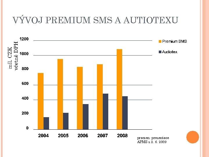 mil. CZK včetně DPH VÝVOJ PREMIUM SMS A AUTIOTEXU pramen: prezentace APMS z 2.