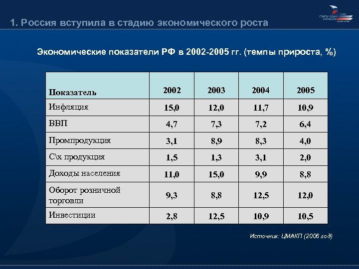1. Россия вступила в стадию экономического роста Экономические показатели РФ в 2002 -2005 гг.