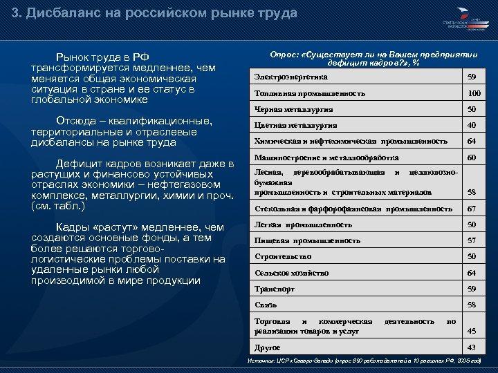 3. Дисбаланс на российском рынке труда Рынок труда в РФ трансформируется медленнее, чем меняется