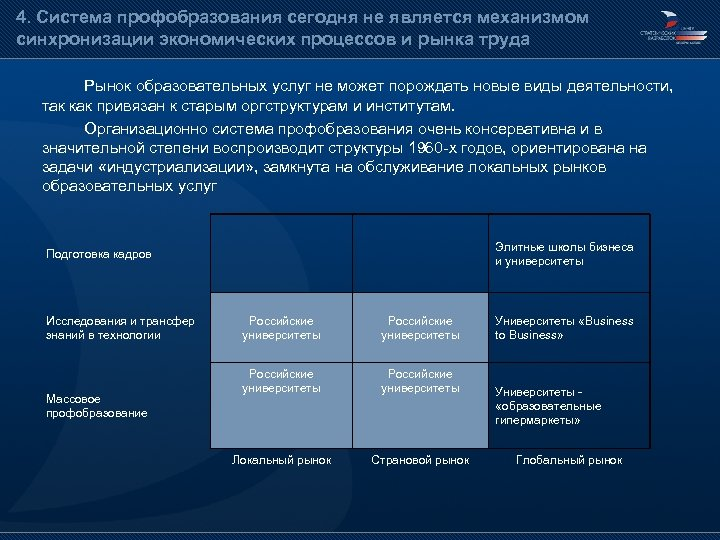 4. Система профобразования сегодня не является механизмом синхронизации экономических процессов и рынка труда Рынок