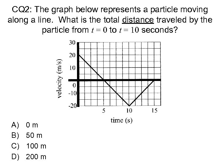 CQ 2: The graph below represents a particle moving along a line. What is