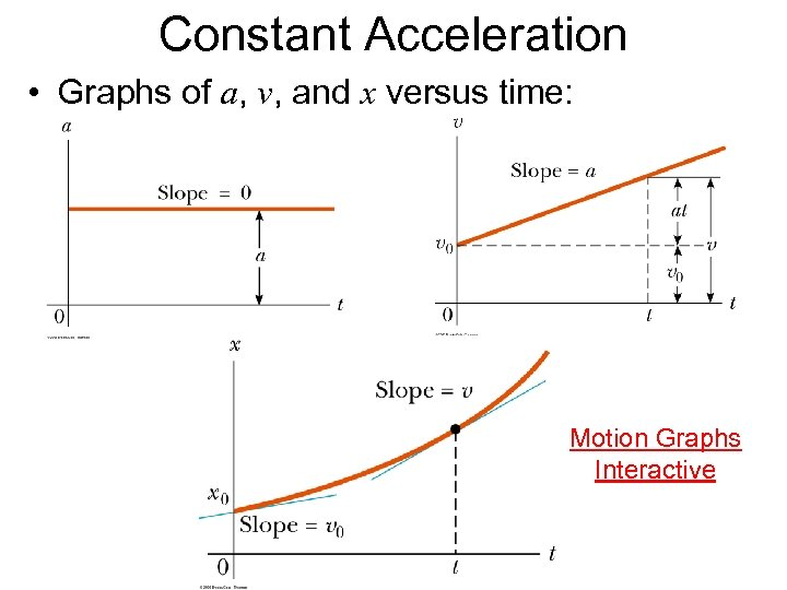 Constant Acceleration • Graphs of a, v, and x versus time: Motion Graphs Interactive