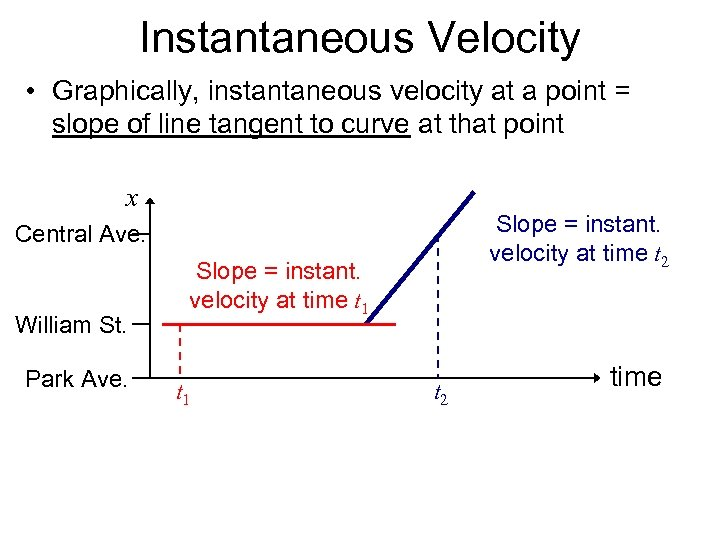 Instantaneous Velocity • Graphically, instantaneous velocity at a point = slope of line tangent