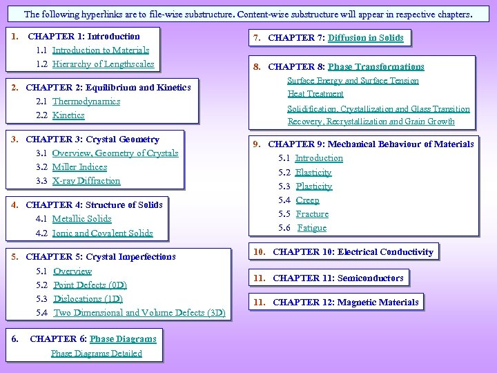 The following hyperlinks are to file-wise substructure. Content-wise substructure will appear in respective chapters.