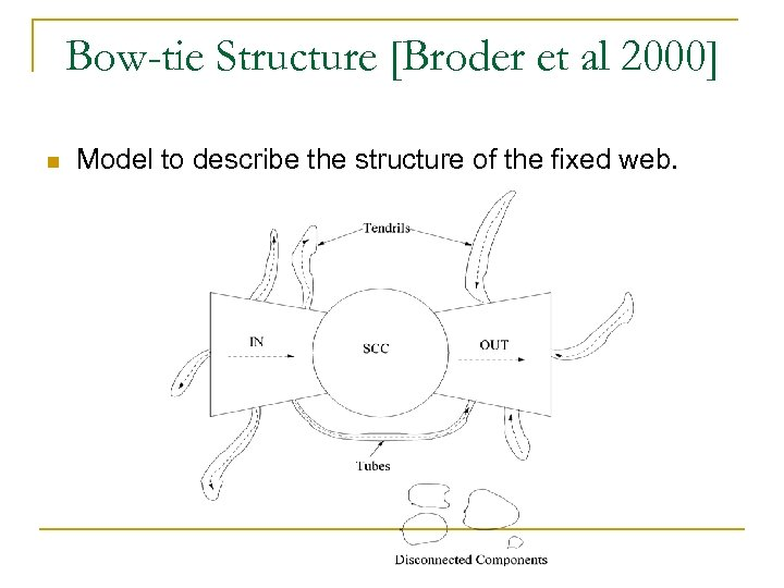 Bow-tie Structure [Broder et al 2000] n Model to describe the structure of the