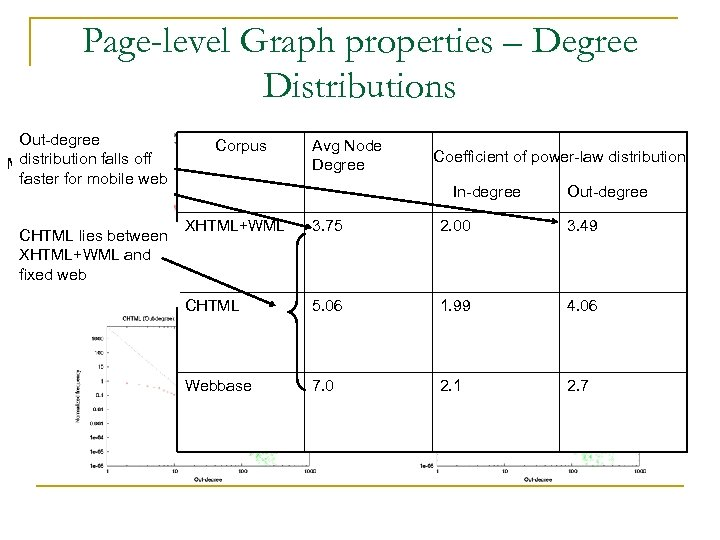 Page-level Graph properties – Degree Distributions Out-degree distribution sparser Mobile web isfalls off faster