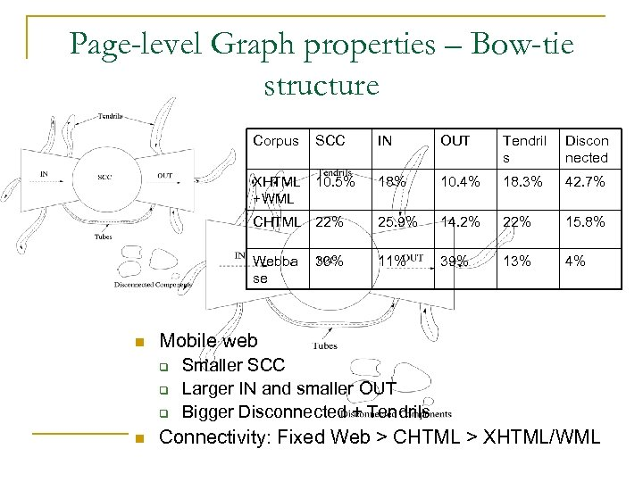 Page-level Graph properties – Bow-tie structure Corpus OUT Tendril s Discon nected 18% 10.