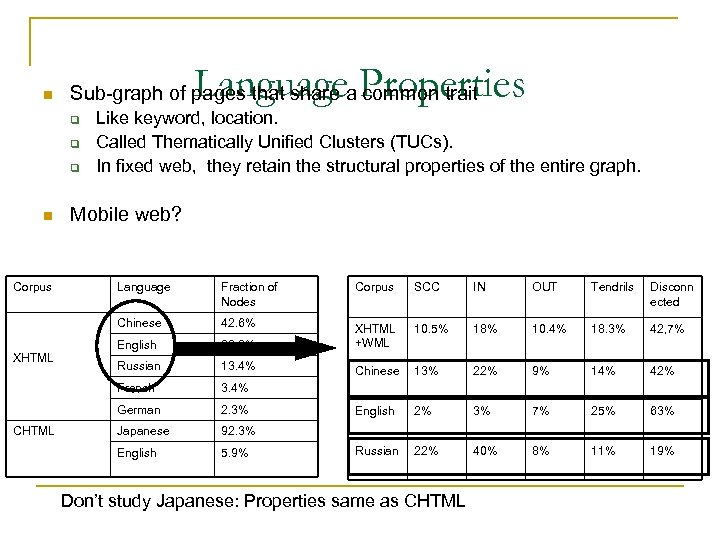 n Language Properties Sub-graph of pages that share a common trait q q q