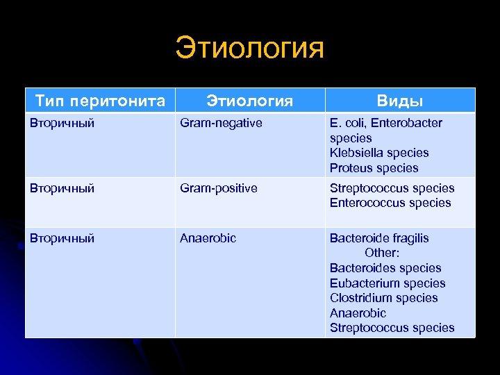 Этиология Тип перитонита Этиология Виды Вторичный Gram negative E. coli, Enterobacter species Klebsiella species