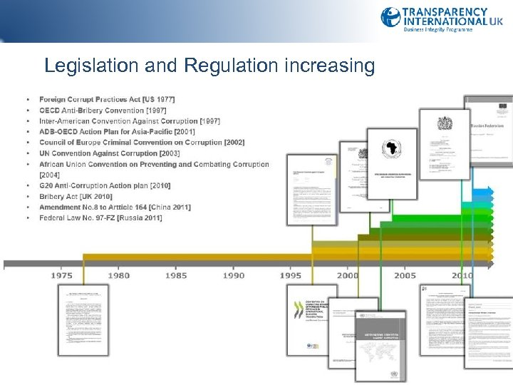 Legislation and Regulation increasing 19
