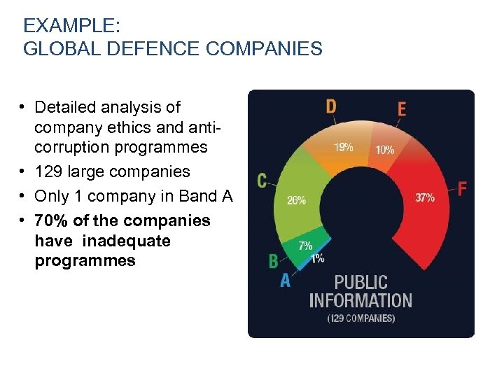 EXAMPLE: GLOBAL DEFENCE COMPANIES • Detailed analysis of company ethics and anticorruption programmes •