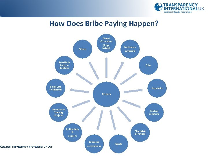 How Does Bribe Paying Happen? Offsets Grand Corruption (Large bribes) Facilitation payments Benefits &