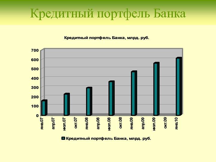 Кредитный портфель Банка