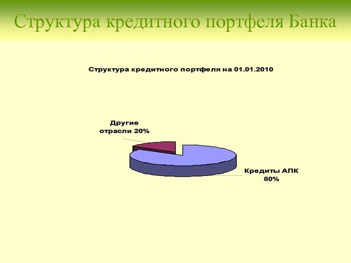 Структура кредитного портфеля Банка