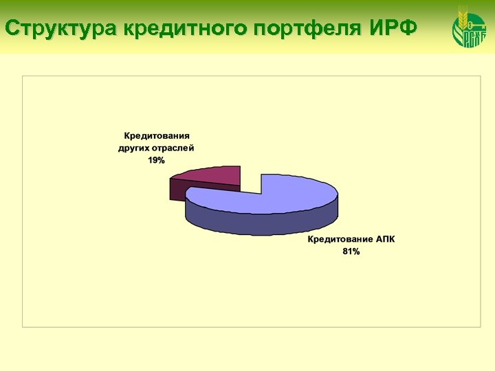 Структура кредитного портфеля ИРФ