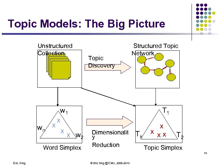 Topic Models: The Big Picture Unstructured Collection wn w 1 x x w 2