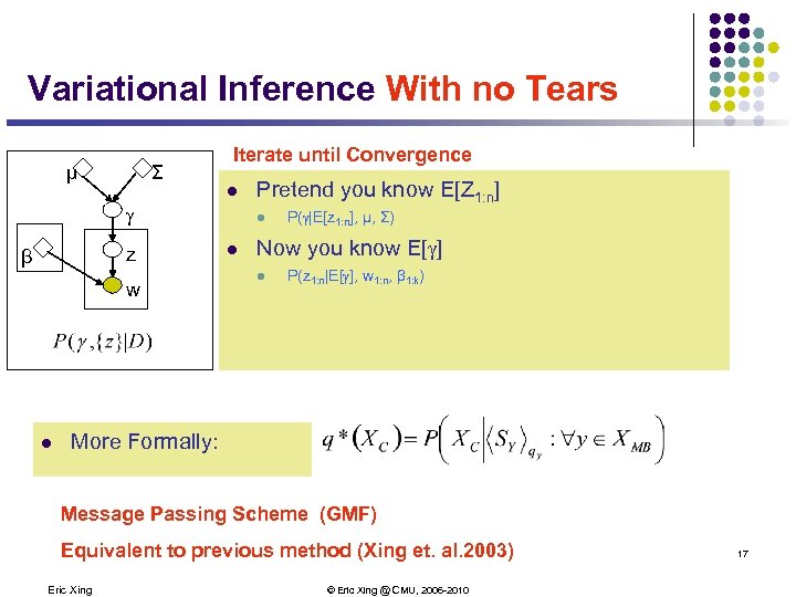 Variational Inference With no Tears μ Σ Iterate until Convergence l g β z