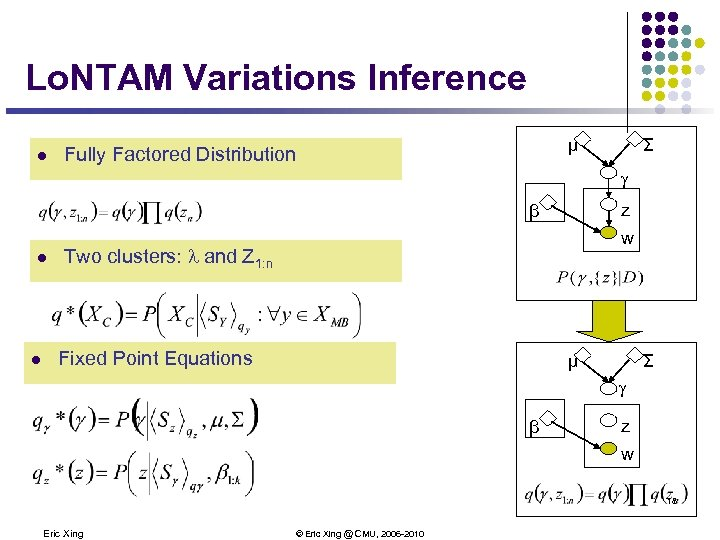 Lo. NTAM Variations Inference l μ Fully Factored Distribution Σ g β l l