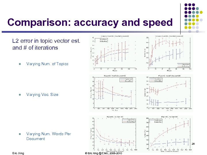 Comparison: accuracy and speed L 2 error in topic vector est. and # of