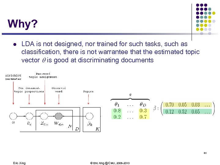 Why? l LDA is not designed, nor trained for such tasks, such as classification,
