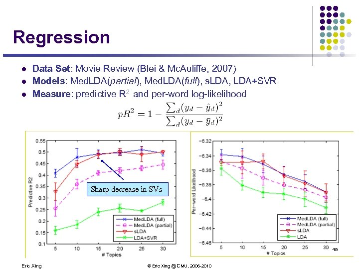 Regression l l l Data Set: Movie Review (Blei & Mc. Auliffe, 2007) Models: