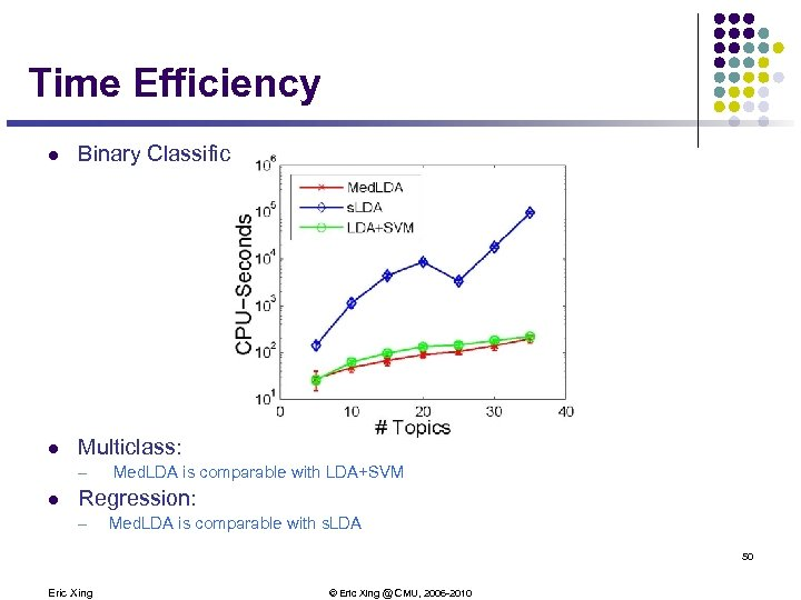 Time Efficiency l Binary Classification l Multiclass: — l Med. LDA is comparable with