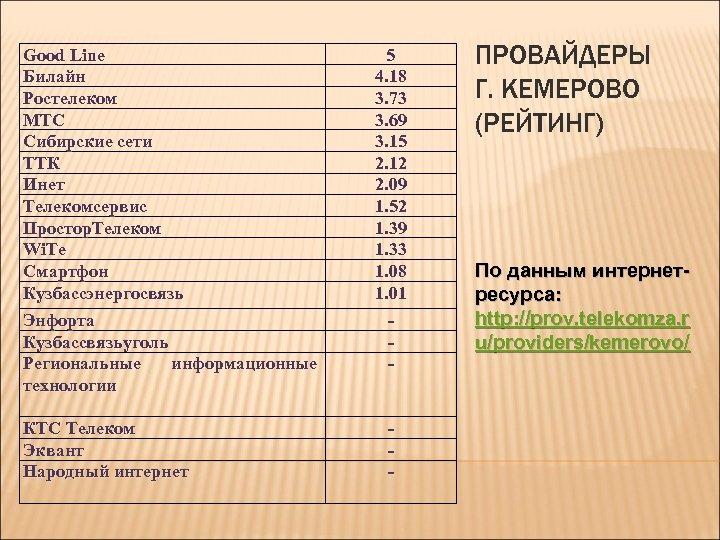 Good Line Билайн Ростелеком МТС Сибирские сети ТТК Инет Телекомсервис Простор. Телеком Wi. Te