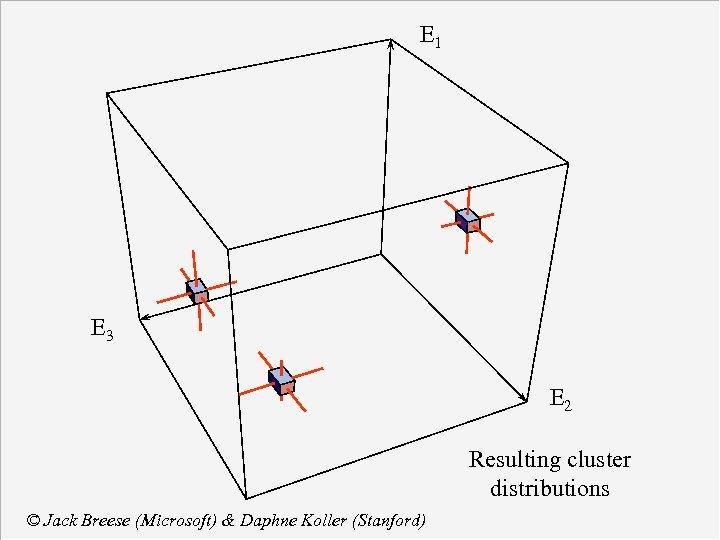 E 1 E 3 E 2 Resulting cluster distributions © Jack Breese (Microsoft) &