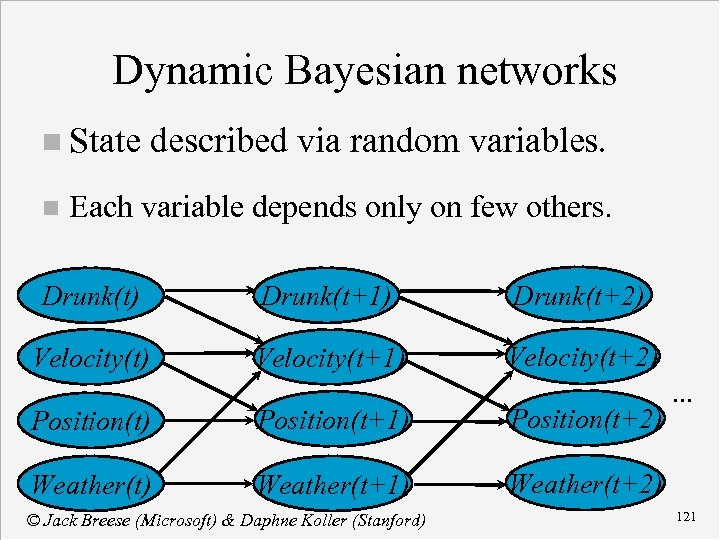 Dynamic Bayesian networks n State n described via random variables. Each variable depends only