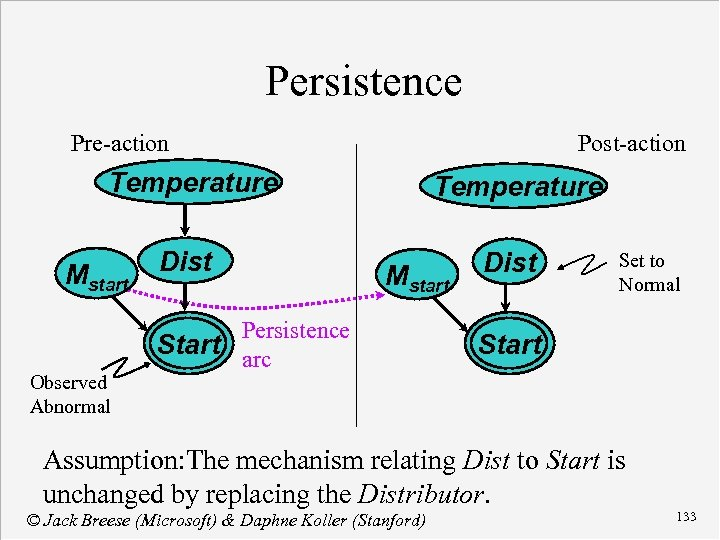 Persistence Pre-action Post-action Temperature Dist Mstart Observed Abnormal Mstart Persistence Start arc Set to