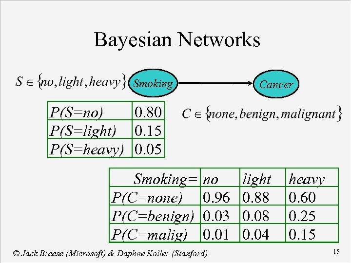 Bayesian Networks Smoking Cancer P(S=no) 0. 80 P(S=light) 0. 15 P(S=heavy) 0. 05 Smoking=