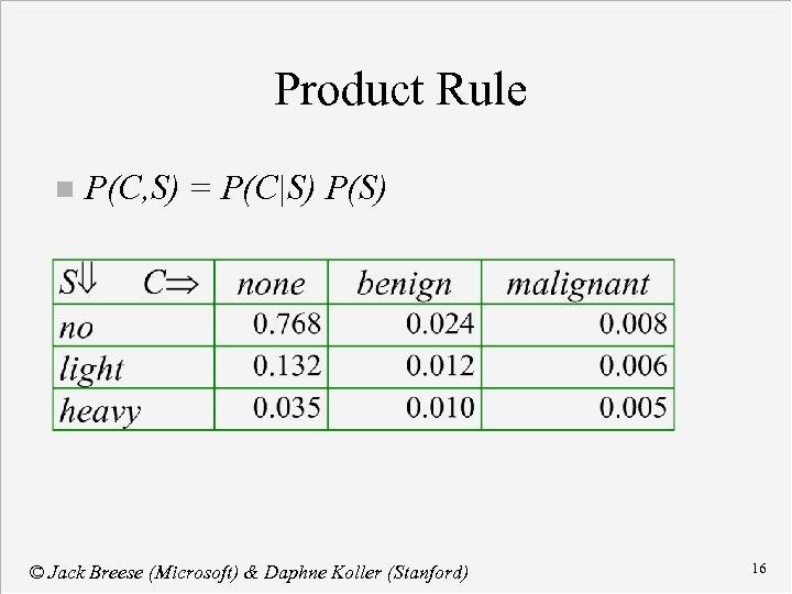 Product Rule n P(C, S) = P(C|S) P(S) © Jack Breese (Microsoft) & Daphne