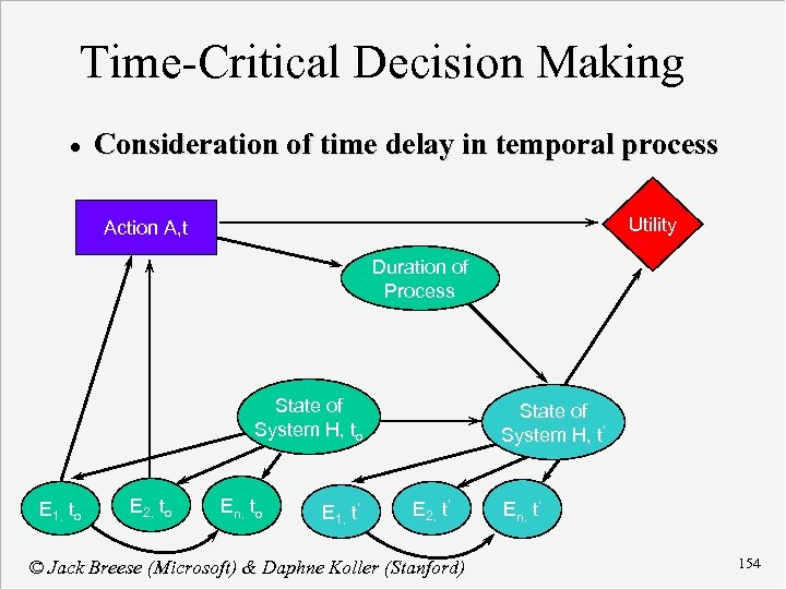 Time-Critical Decision Making · Consideration of time delay in temporal process Utility Action A,