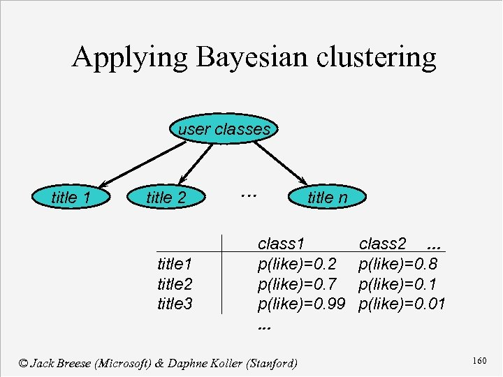 Applying Bayesian clustering user classes title 1 title 2 title 3 . . .