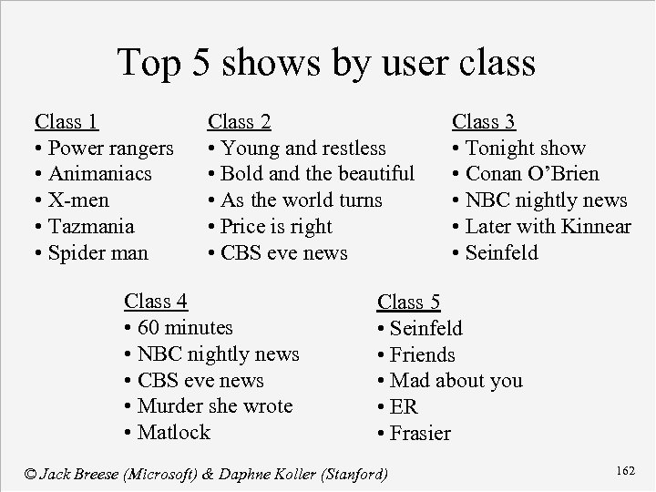 Top 5 shows by user class Class 1 • Power rangers • Animaniacs •