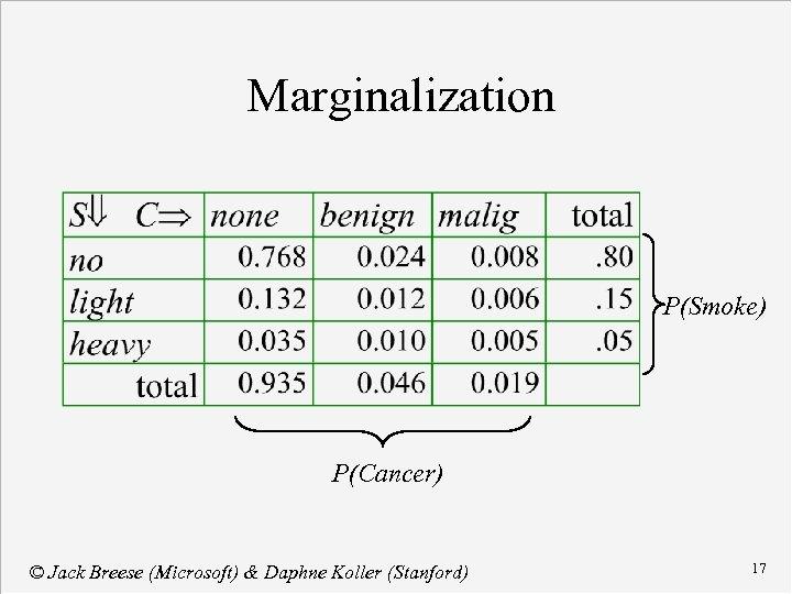 Marginalization P(Smoke) P(Cancer) © Jack Breese (Microsoft) & Daphne Koller (Stanford) 17